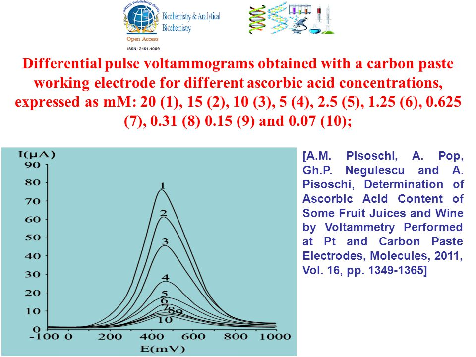 Differential pulse voltammograms obtained with a carbon paste working electrode for different ascorbic acid concentrations, expressed as mM: 20 (1), 15 (2), 10 (3), 5 (4), 2.5 (5), 1.25 (6), 0.625 (7), 0.31 (8) 0.15 (9) and 0.07 (10); [A.M.