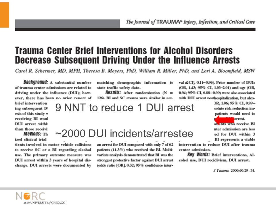 9 NNT to reduce 1 DUI arrest ~2000 DUI incidents/arrestee