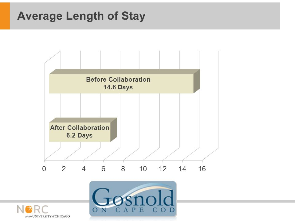 Average Length of Stay Before Collaboration 14.6 Days After Collaboration 6.2 Days