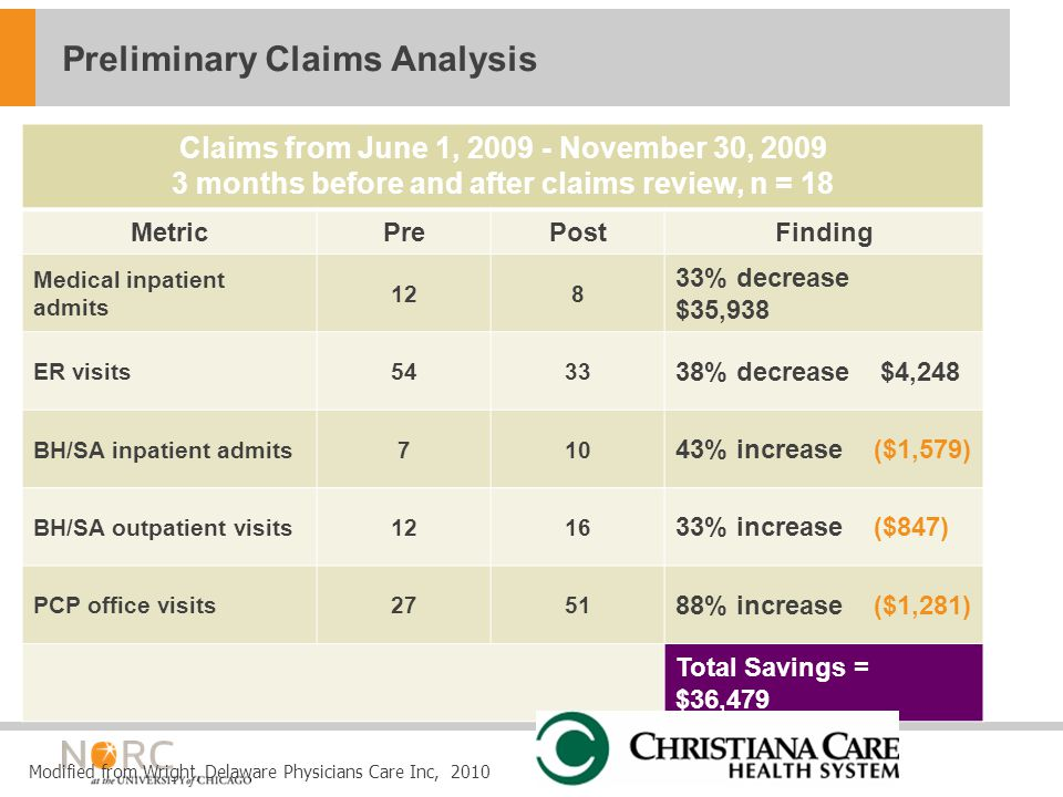 Preliminary Claims Analysis Modified from Wright, Delaware Physicians Care Inc, 2010 Claims from June 1, 2009 - November 30, 2009 3 months before and after claims review, n = 18 MetricPrePostFinding Medical inpatient admits 128 33% decrease $35,938 ER visits5433 38% decrease $4,248 BH/SA inpatient admits710 43% increase ($1,579) BH/SA outpatient visits1216 33% increase ($847) PCP office visits2751 88% increase ($1,281) Total Savings = $36,479