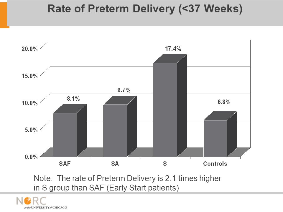 Rate of Preterm Delivery (<37 Weeks) Note: The rate of Preterm Delivery is 2.1 times higher in S group than SAF (Early Start patients)