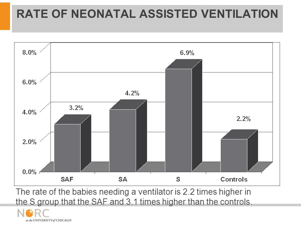 RATE OF NEONATAL ASSISTED VENTILATION The rate of the babies needing a ventilator is 2.2 times higher in the S group that the SAF and 3.1 times higher than the controls.