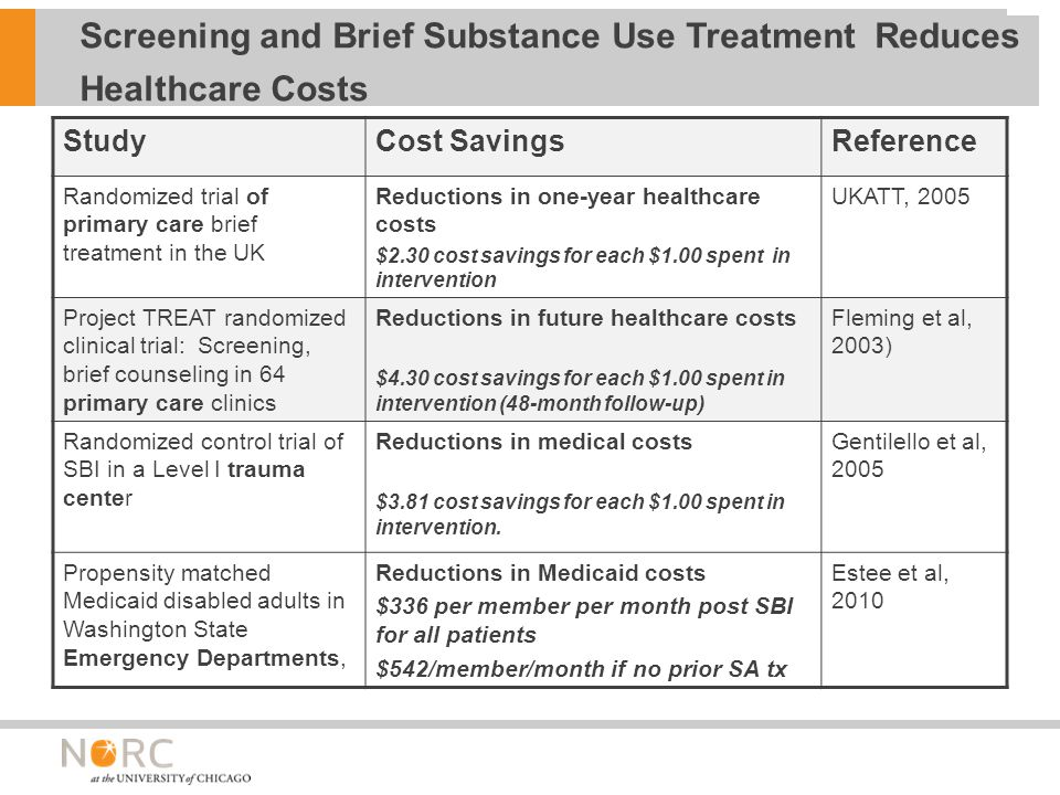 StudyCost SavingsReference Randomized trial of primary care brief treatment in the UK Reductions in one-year healthcare costs $2.30 cost savings for each $1.00 spent in intervention UKATT, 2005 Project TREAT randomized clinical trial: Screening, brief counseling in 64 primary care clinics Reductions in future healthcare costs $4.30 cost savings for each $1.00 spent in intervention (48-month follow-up) Fleming et al, 2003) Randomized control trial of SBI in a Level I trauma center Reductions in medical costs $3.81 cost savings for each $1.00 spent in intervention.