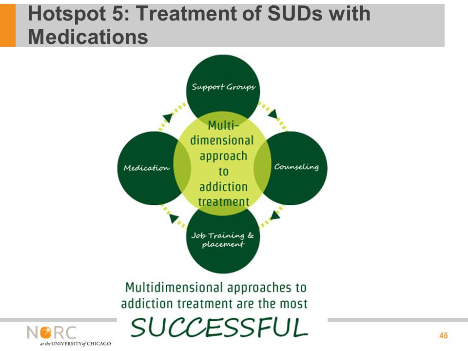 Hotspot 5: Treatment of SUDs with Medications 45