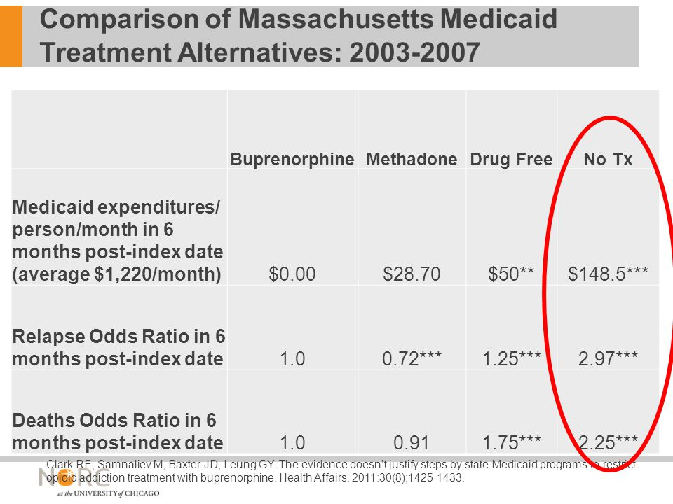 Comparison of Massachusetts Medicaid Treatment Alternatives: 2003-2007 BuprenorphineMethadoneDrug FreeNo Tx Medicaid expenditures/ person/month in 6 months post-index date (average $1,220/month)$0.00$28.70$50**$148.5*** Relapse Odds Ratio in 6 months post-index date1.00.72***1.25***2.97*** Deaths Odds Ratio in 6 months post-index date1.00.911.75***2.25*** Clark RE, Samnaliev M, Baxter JD, Leung GY.