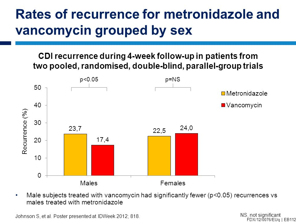 Rates of recurrence for metronidazole and vancomycin grouped by sex Johnson S, et al.