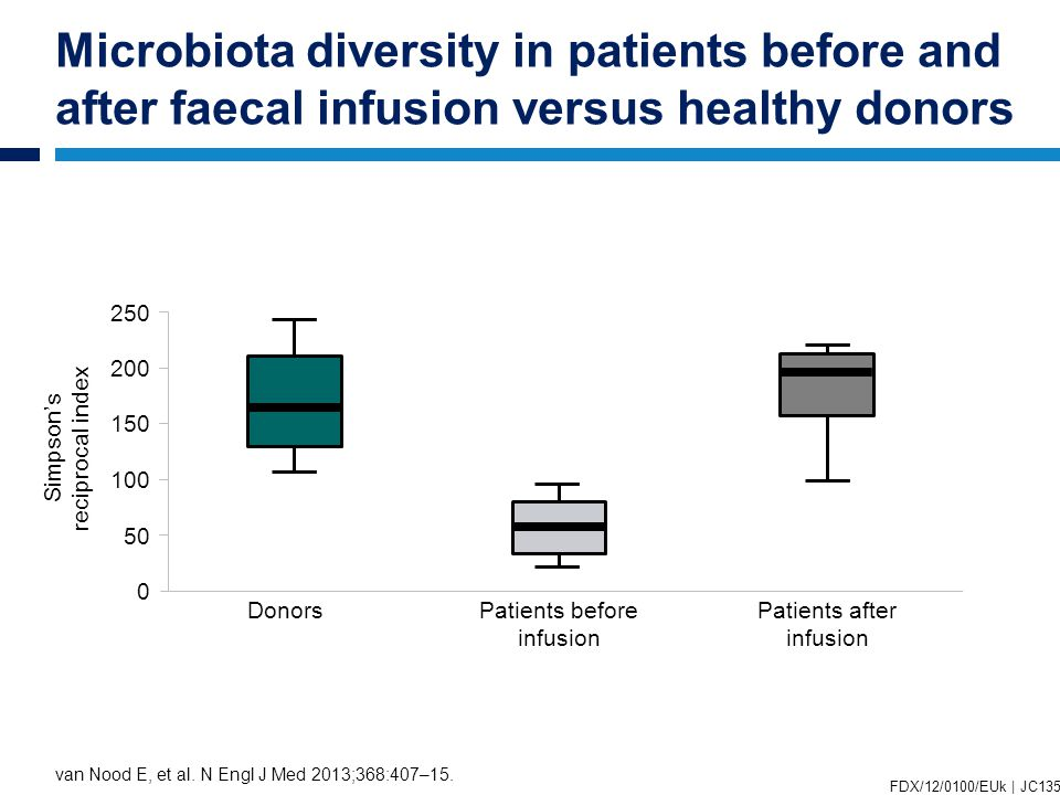 Microbiota diversity in patients before and after faecal infusion versus healthy donors van Nood E, et al.