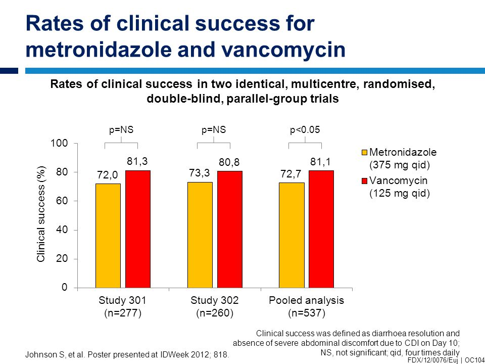 Rates of clinical success for metronidazole and vancomycin Johnson S, et al.