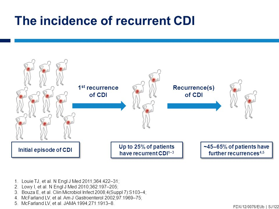 The incidence of recurrent CDI 1.Louie TJ, et al. N Engl J Med 2011;364:422–31; 2.Lowy I, et al.