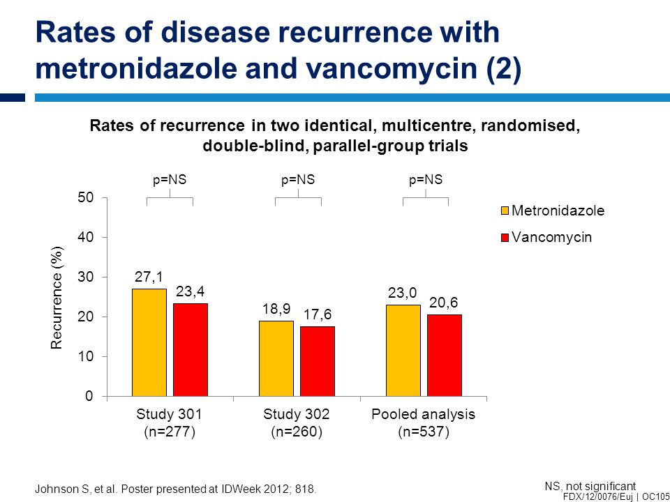 Rates of disease recurrence with metronidazole and vancomycin (2) Johnson S, et al.