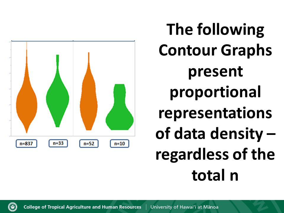 The following Contour Graphs present proportional representations of data density – regardless of the total n