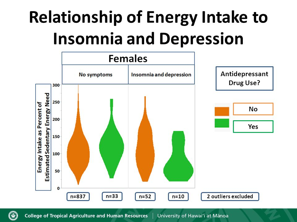 Relationship of Energy Intake to Insomnia and Depression Antidepressant Drug Use.