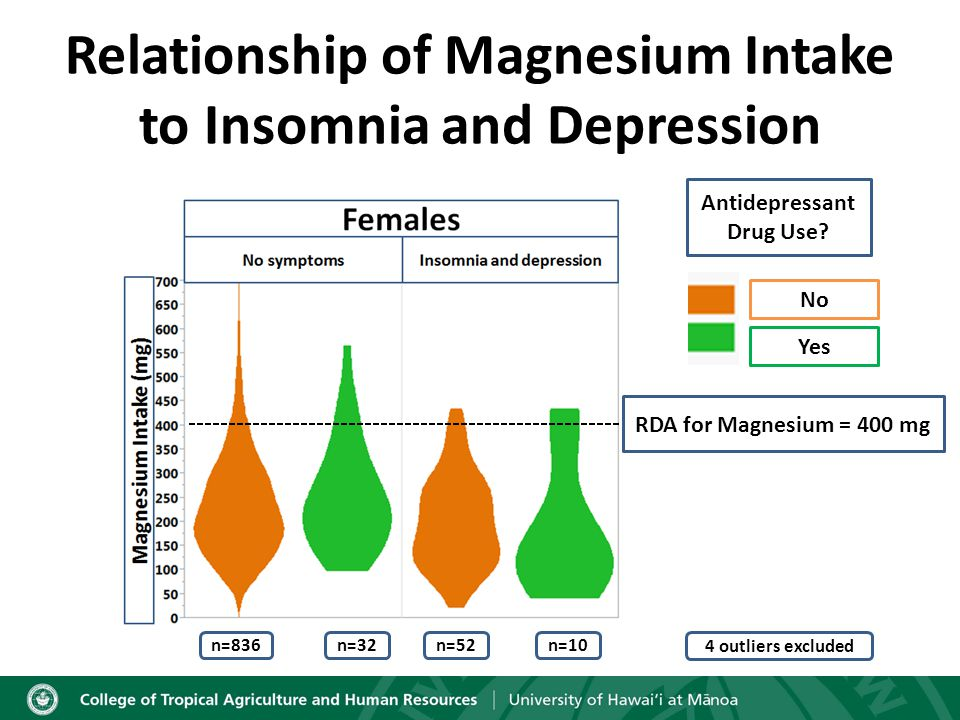 Relationship of Magnesium Intake to Insomnia and Depression Antidepressant Drug Use.