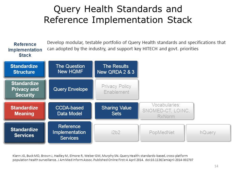 CCDA-based Data Model Develop modular, testable portfolio of Query Health standards and specifications that can adopted by the industry, and support key HITECH and govt.