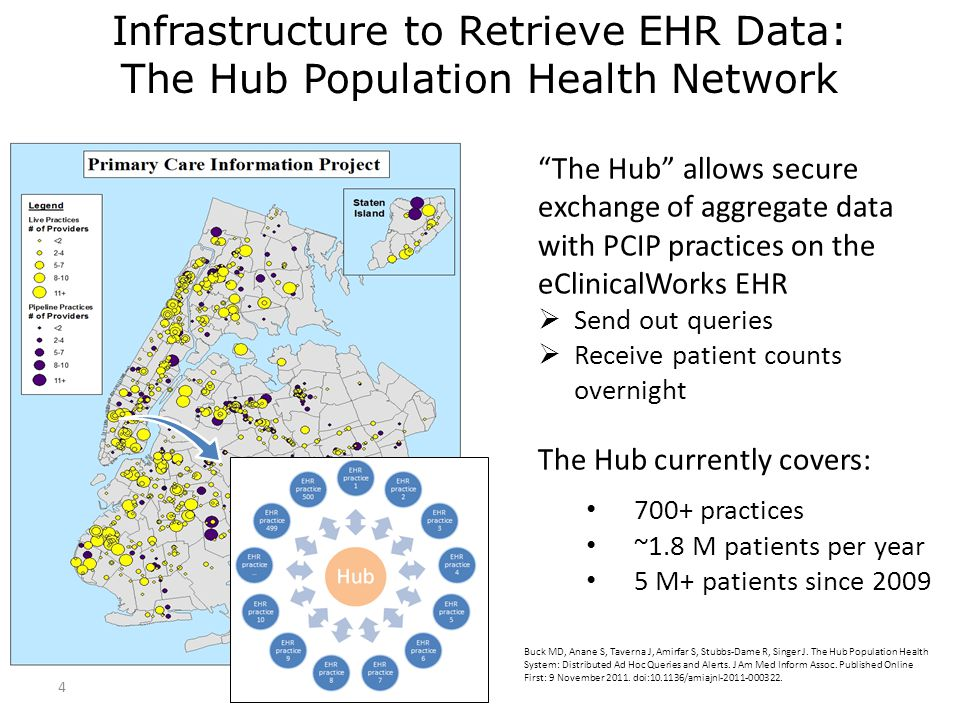 Infrastructure to Retrieve EHR Data: The Hub Population Health Network 4 The Hub allows secure exchange of aggregate data with PCIP practices on the eClinicalWorks EHR  Send out queries  Receive patient counts overnight The Hub currently covers: 700+ practices ~1.8 M patients per year 5 M+ patients since 2009 Buck MD, Anane S, Taverna J, Amirfar S, Stubbs-Dame R, Singer J.