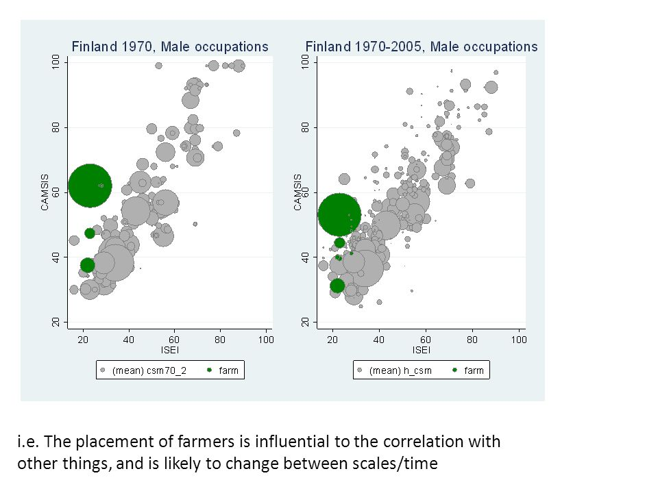 i.e. The placement of farmers is influential to the correlation with other things, and is likely to change between scales/time