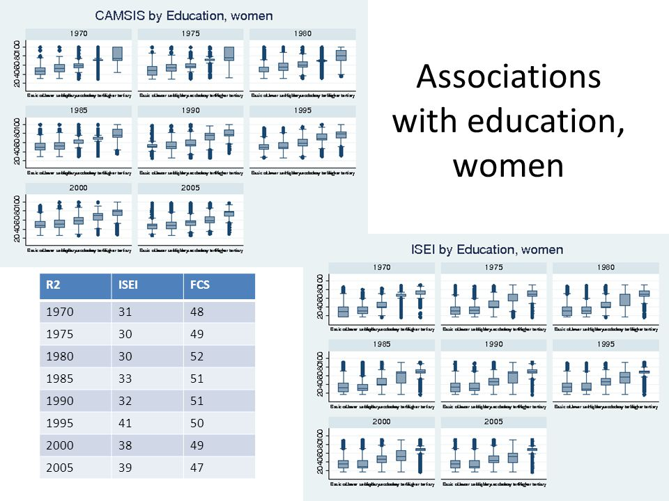 Associations with education, women R2ISEIFCS 19703148 19753049 19803052 19853351 19903251 19954150 20003849 20053947
