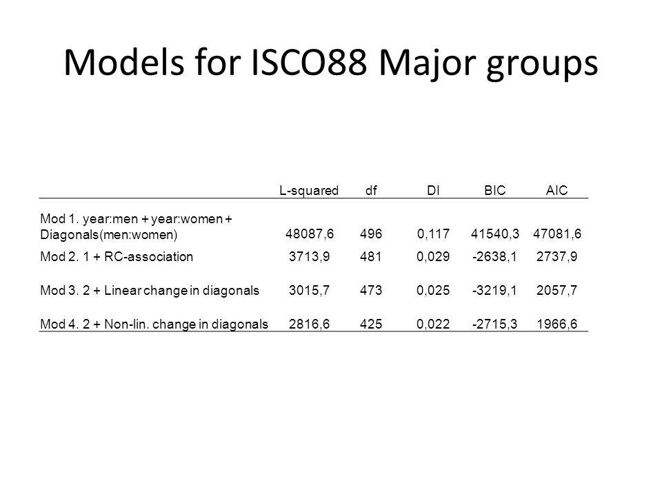 Models for ISCO88 Major groups L-squareddfDIBICAIC Mod 1.