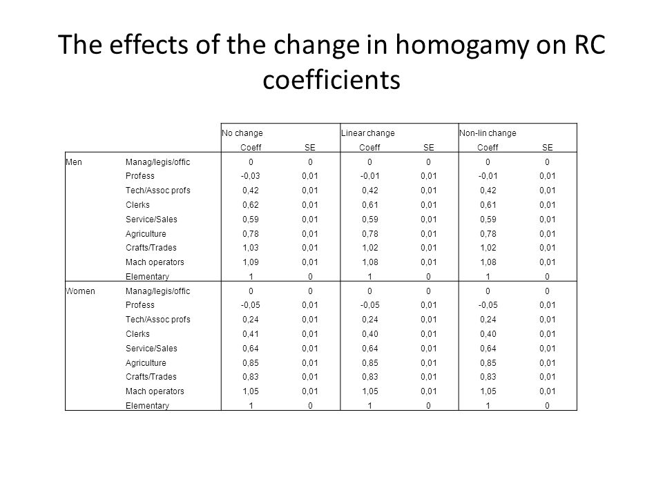 The effects of the change in homogamy on RC coefficients No change Linear changeNon-lin change CoeffSECoeffSECoeffSE MenManag/legis/offic000000 Profess-0,030,01-0,010,01-0,010,01 Tech/Assoc profs0,420,010,420,010,420,01 Clerks0,620,010,610,010,610,01 Service/Sales0,590,010,590,010,590,01 Agriculture0,780,010,780,010,780,01 Crafts/Trades1,030,011,020,011,020,01 Mach operators1,090,011,080,011,080,01 Elementary101010 WomenManag/legis/offic000000 Profess-0,050,01-0,050,01-0,050,01 Tech/Assoc profs0,240,010,240,010,240,01 Clerks0,410,010,400,010,400,01 Service/Sales0,640,010,640,010,640,01 Agriculture0,850,010,850,010,850,01 Crafts/Trades0,830,010,830,010,830,01 Mach operators1,050,011,050,011,050,01 Elementary101010