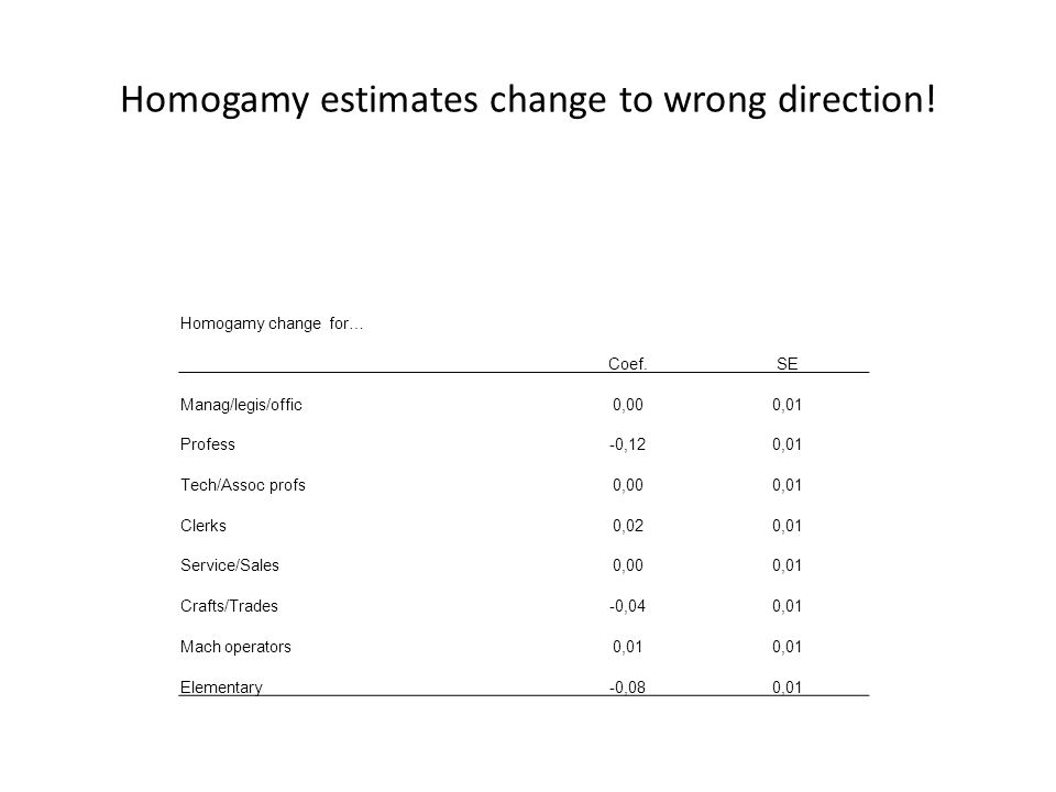 Homogamy estimates change to wrong direction.