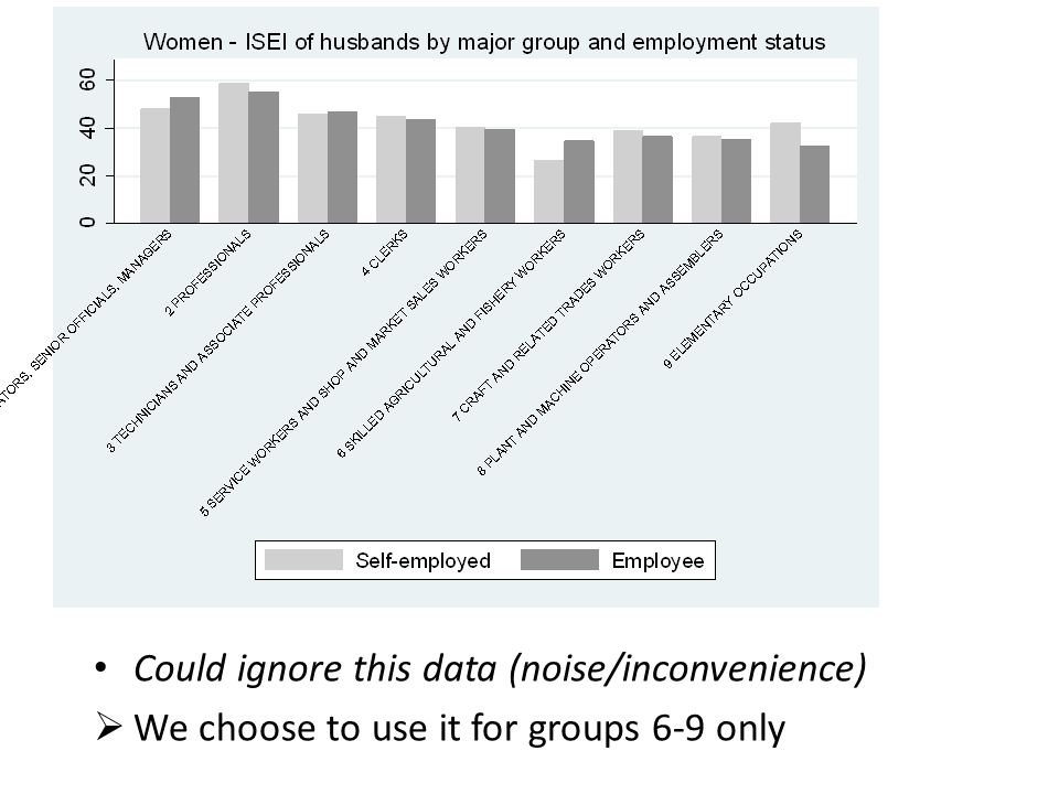 Could ignore this data (noise/inconvenience)  We choose to use it for groups 6-9 only