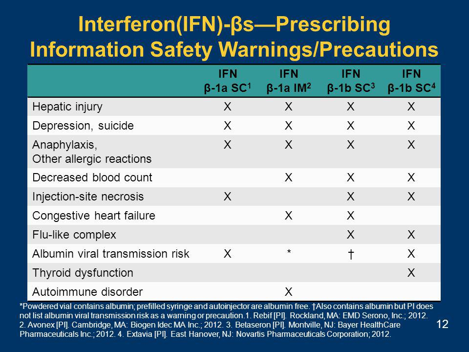 12 IFN β-1a SC 1 IFN β-1a IM 2 IFN β-1b SC 3 IFN β-1b SC 4 Hepatic injuryXXXX Depression, suicideXXXX Anaphylaxis, Other allergic reactions XXXX Decreased blood countXXX Injection-site necrosisXXX Congestive heart failureXX Flu-like complexXX Albumin viral transmission riskX*†X Thyroid dysfunctionX Autoimmune disorderX Interferon(IFN)-βs—Prescribing Information Safety Warnings/Precautions *Powdered vial contains albumin; prefilled syringe and autoinjector are albumin free.