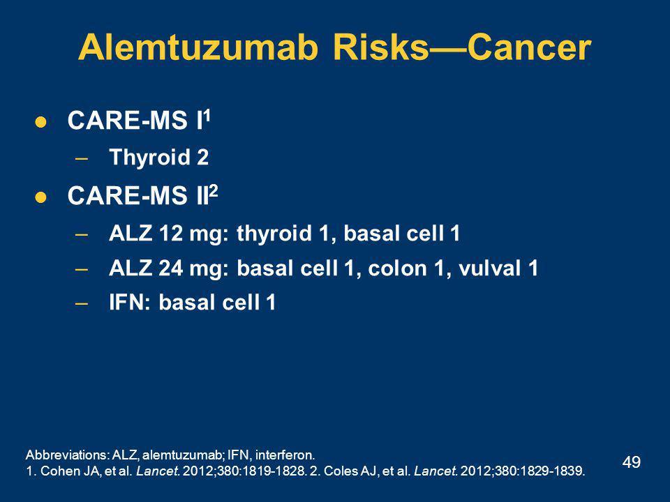 49 Alemtuzumab Risks—Cancer CARE-MS I 1 –Thyroid 2 CARE-MS II 2 –ALZ 12 mg: thyroid 1, basal cell 1 –ALZ 24 mg: basal cell 1, colon 1, vulval 1 –IFN: basal cell 1 Abbreviations: ALZ, alemtuzumab; IFN, interferon.