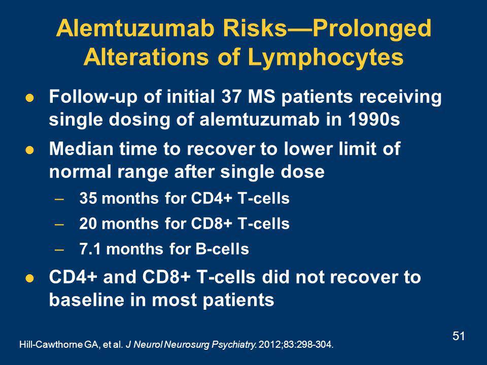 51 Alemtuzumab Risks—Prolonged Alterations of Lymphocytes Hill-Cawthorne GA, et al.