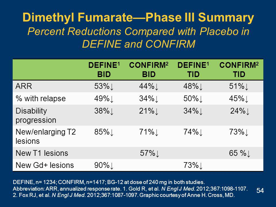 54 Dimethyl Fumarate—Phase III Summary Percent Reductions Compared with Placebo in DEFINE and CONFIRM DEFINE 1 BID CONFIRM 2 BID DEFINE 1 TID CONFIRM 2 TID ARR53%↓44%↓48%↓51%↓ % with relapse49%↓34%↓50%↓45%↓ Disability progression 38%↓21%↓34%↓ 24%↓ New/enlarging T2 lesions 85%↓71%↓74%↓73%↓ New T1 lesions 57%↓ 65 %↓ New Gd+ lesions90%↓73%↓ DEFINE, n= 1234; CONFIRM, n=1417; BG-12 at dose of 240 mg in both studies.