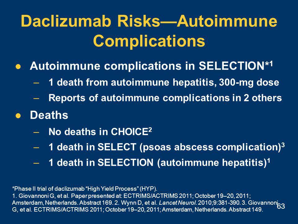 63 Daclizumab Risks—Autoimmune Complications Autoimmune complications in SELECTION* 1 –1 death from autoimmune hepatitis, 300-mg dose –Reports of autoimmune complications in 2 others Deaths –No deaths in CHOICE 2 –1 death in SELECT (psoas abscess complication) 3 –1 death in SELECTION (autoimmune hepatitis) 1 *Phase II trial of daclizumab High Yield Process (HYP).