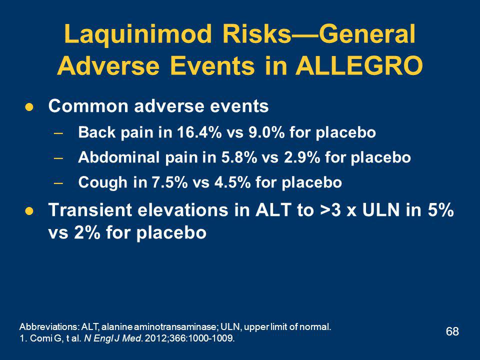 68 Laquinimod Risks—General Adverse Events in ALLEGRO Common adverse events –Back pain in 16.4% vs 9.0% for placebo –Abdominal pain in 5.8% vs 2.9% for placebo –Cough in 7.5% vs 4.5% for placebo Transient elevations in ALT to >3 x ULN in 5% vs 2% for placebo Abbreviations: ALT, alanine aminotransaminase; ULN, upper limit of normal.