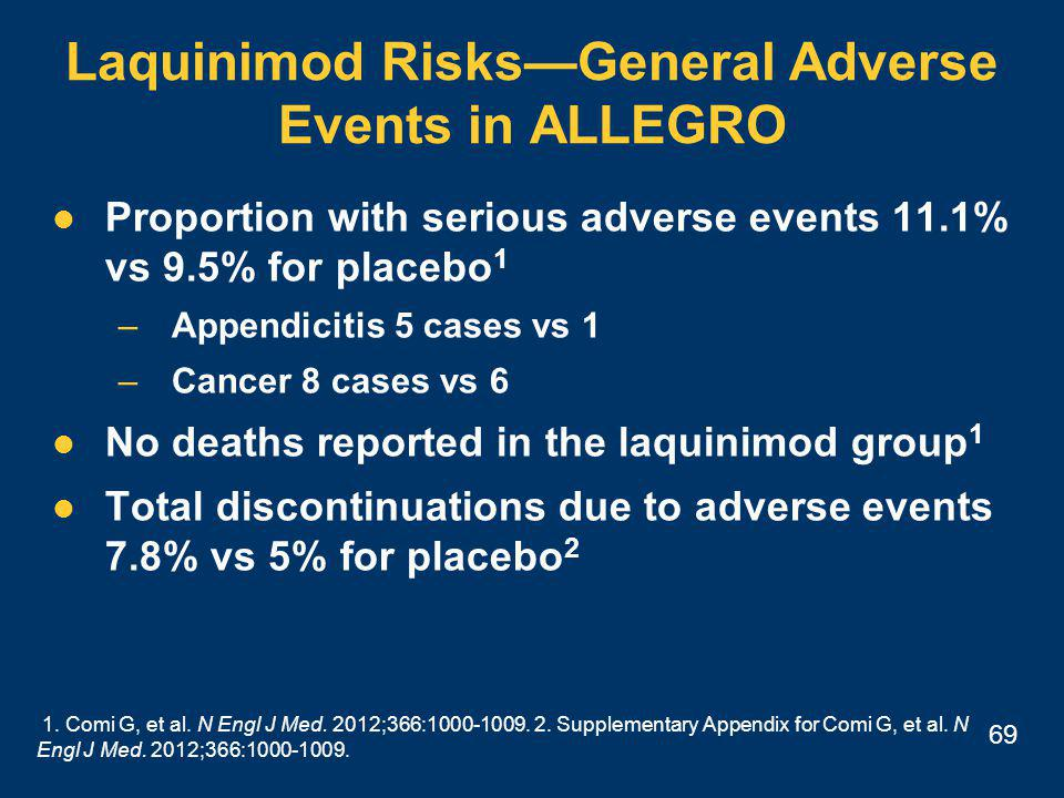 69 Laquinimod Risks—General Adverse Events in ALLEGRO Proportion with serious adverse events 11.1% vs 9.5% for placebo 1 –Appendicitis 5 cases vs 1 –Cancer 8 cases vs 6 No deaths reported in the laquinimod group 1 Total discontinuations due to adverse events 7.8% vs 5% for placebo 2 1.