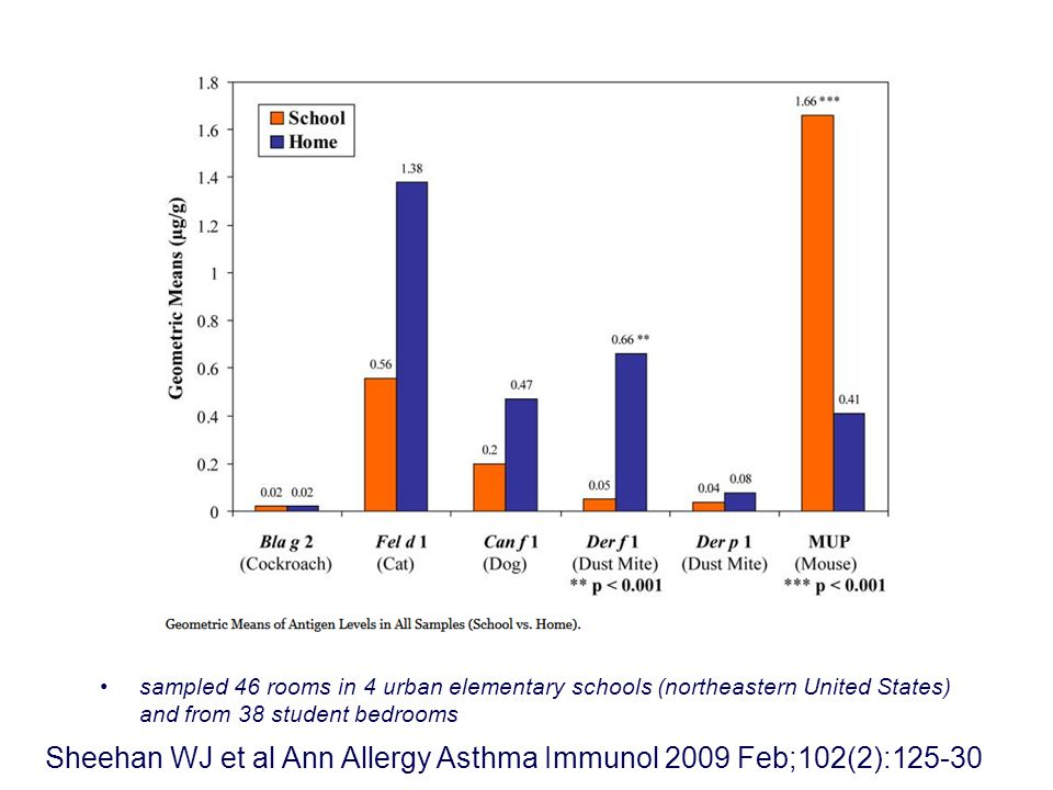 sampled 46 rooms in 4 urban elementary schools (northeastern United States) and from 38 student bedrooms Sheehan WJ et al Ann Allergy Asthma Immunol 2