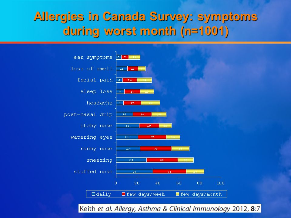 Allergies in Canada Survey: symptoms during worst month (n=1001)