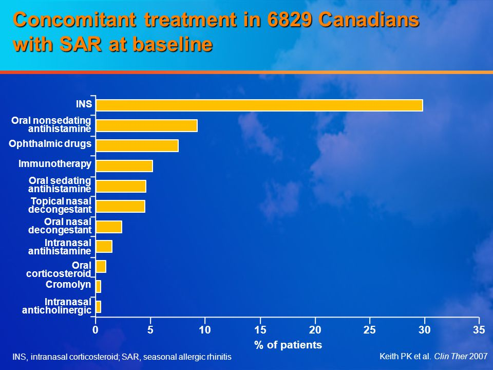 Concomitant treatment in 6829 Canadians with SAR at baseline Keith PK et al. Clin Ther 2007 30352520151050 % of patients INS Oral nonsedating antihist