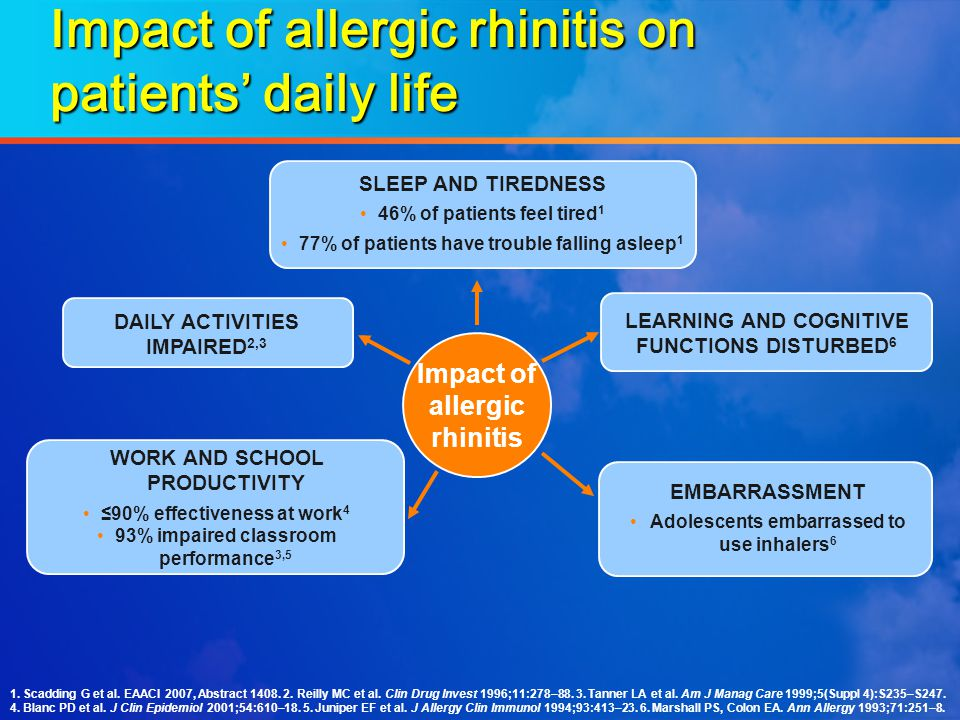 Impact of allergic rhinitis on patients' daily life 1. Scadding G et al. EAACI 2007, Abstract 1408. 2. Reilly MC et al. Clin Drug Invest 1996;11:278–8