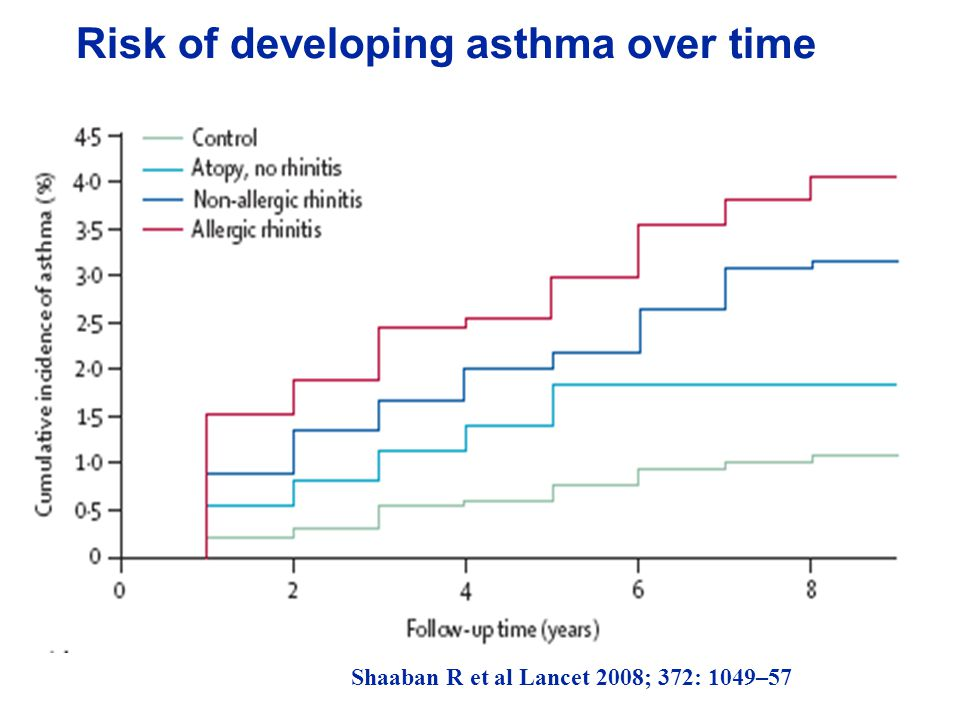Risk of developing asthma over time Shaaban R et al Lancet 2008; 372: 1049–57