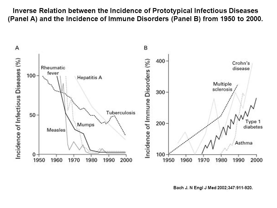Inverse Relation between the Incidence of Prototypical Infectious Diseases (Panel A) and the Incidence of Immune Disorders (Panel B) from 1950 to 2000.