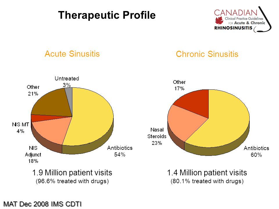 1.9 Million patient visits (96.6% treated with drugs) MAT Dec 2008 IMS CDTI 1.4 Million patient visits (80.1% treated with drugs) Therapeutic Profile Acute Sinusitis Chronic Sinusitis Antibiotics 54% Antibiotics 60% Untreated 3%
