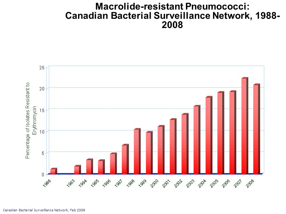 Macrolide-resistant Pneumococci: Canadian Bacterial Surveillance Network, 1988- 2008 Canadian Bacterial Surveillance Network, Feb 2009