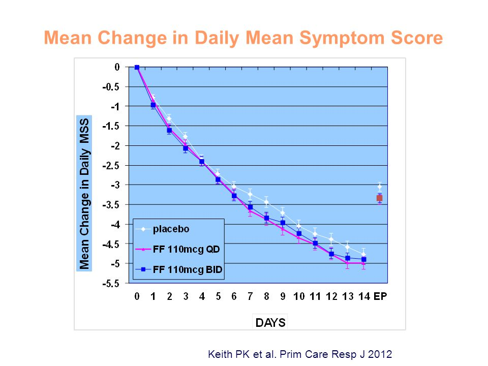 Primary Efficacy Endpoint: Mean Change in Daily Mean Symptom Score Keith PK et al. Prim Care Resp J 2012