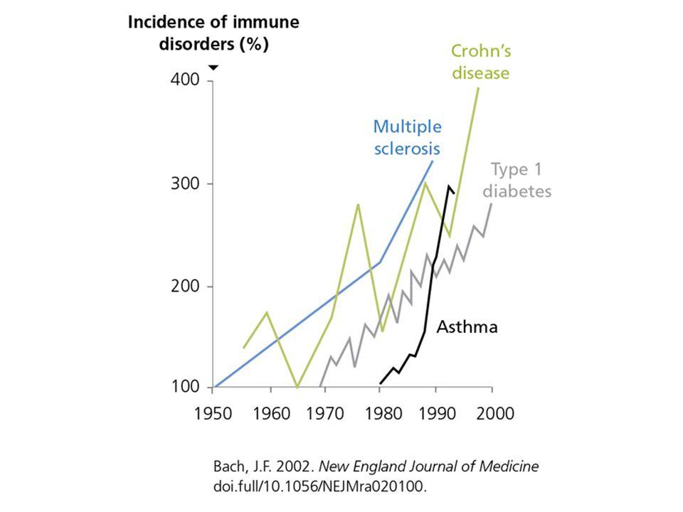 Risk of developing asthma over time Shaaban R et al Lancet 2008; 372: 1049–57