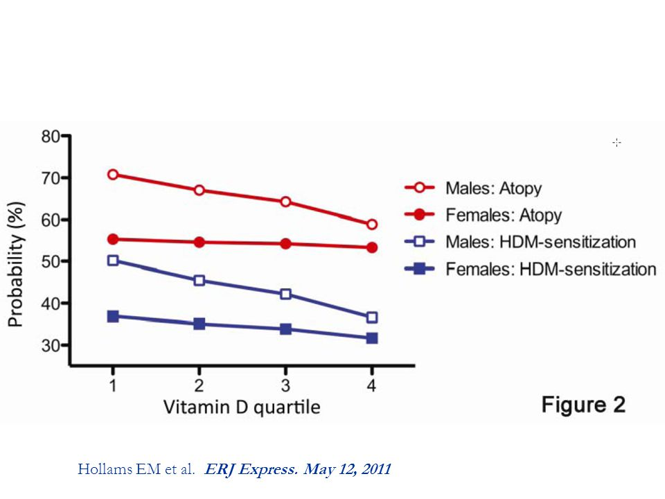 Risk of atopy – positive relationship only in males 6-14 yo 70 Hollams EM et al. ERJ Express. May 12, 2011