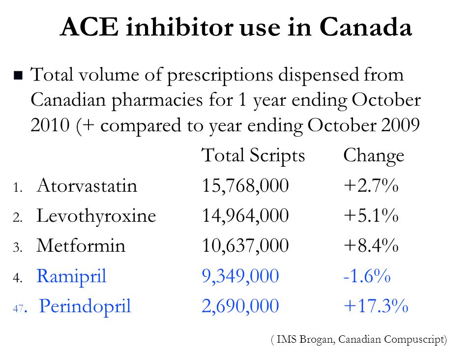 ACE inhibitor use in Canada Total volume of prescriptions dispensed from Canadian pharmacies for 1 year ending October 2010 (+ compared to year ending