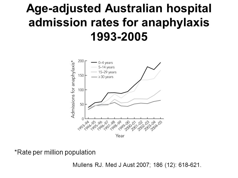 Age-adjusted Australian hospital admission rates for anaphylaxis 1993-2005 *Rate per million population Mullens RJ.