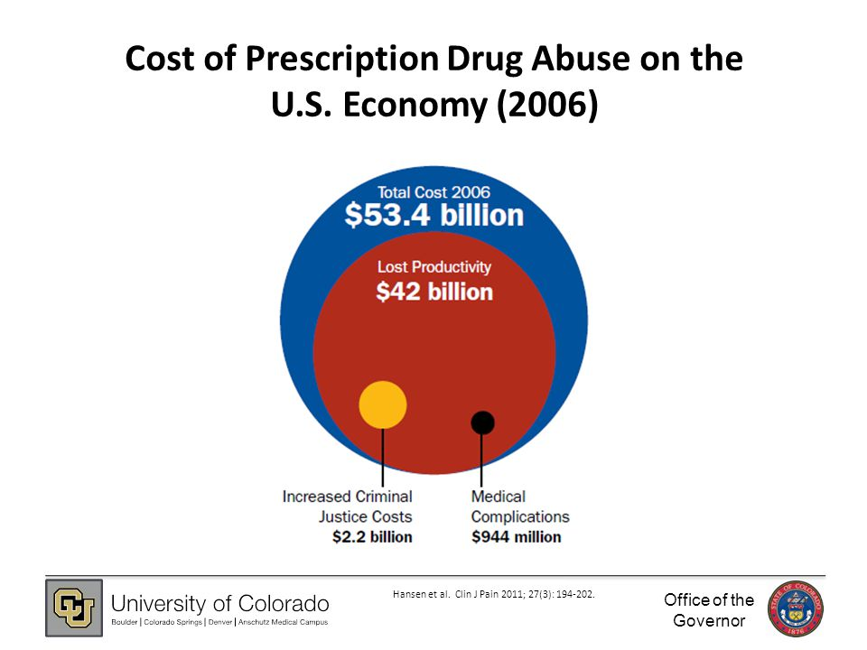 Office of the Governor Cost of Prescription Drug Abuse on the U.S.