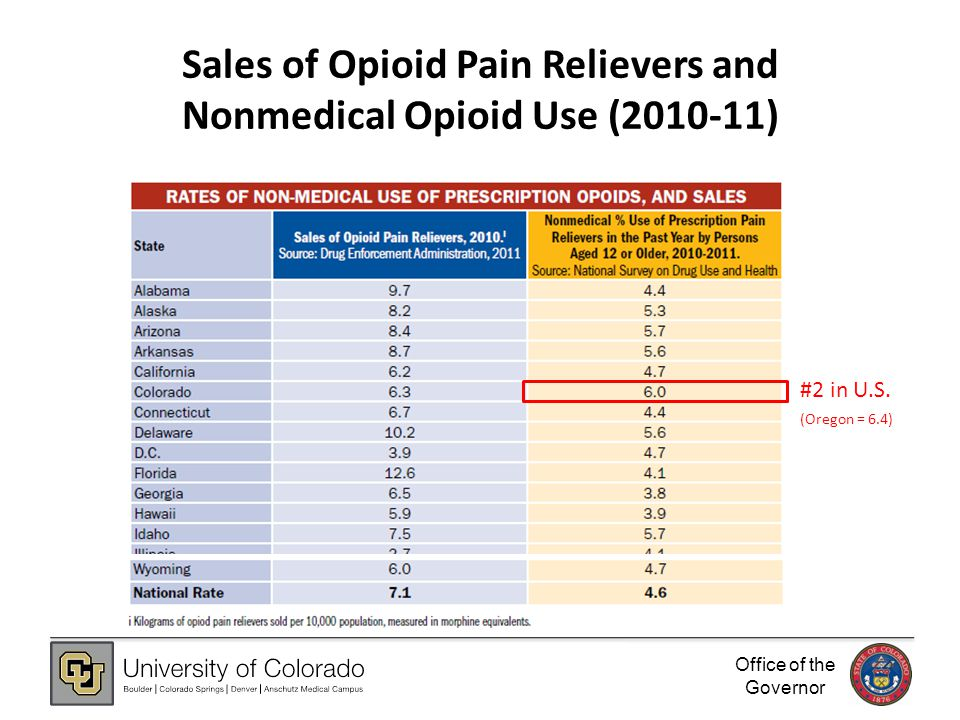 Office of the Governor Sales of Opioid Pain Relievers and Nonmedical Opioid Use (2010-11) #2 in U.S.