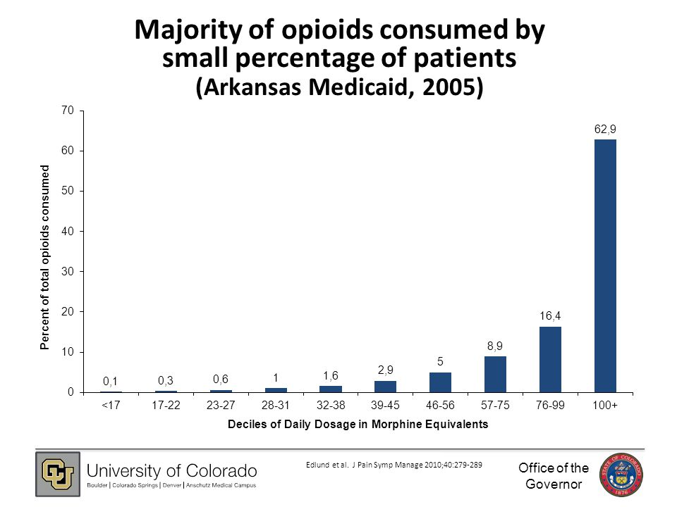 Office of the Governor 23 Majority of opioids consumed by small percentage of patients (Arkansas Medicaid, 2005) Edlund et al.