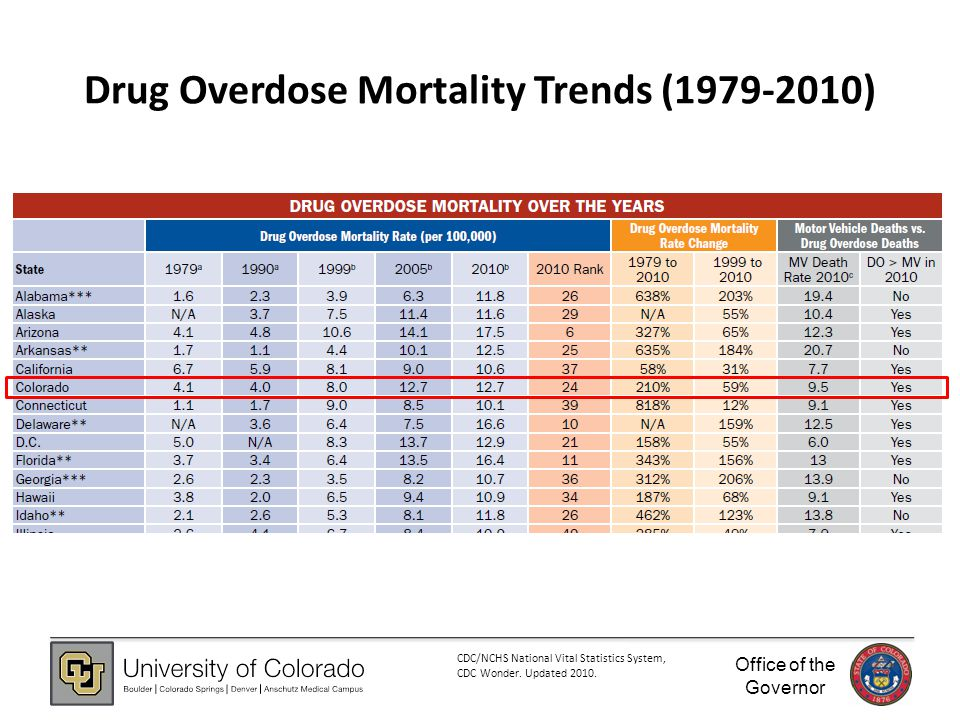 Office of the Governor Drug Overdose Mortality Trends (1979-2010) CDC/NCHS National Vital Statistics System, CDC Wonder.
