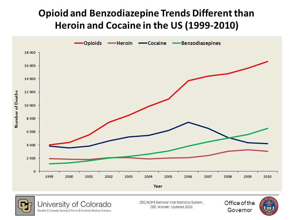 Office of the Governor 8 Opioid and Benzodiazepine Trends Different than Heroin and Cocaine in the US (1999-2010) CDC/NCHS National Vital Statistics System, CDC Wonder.